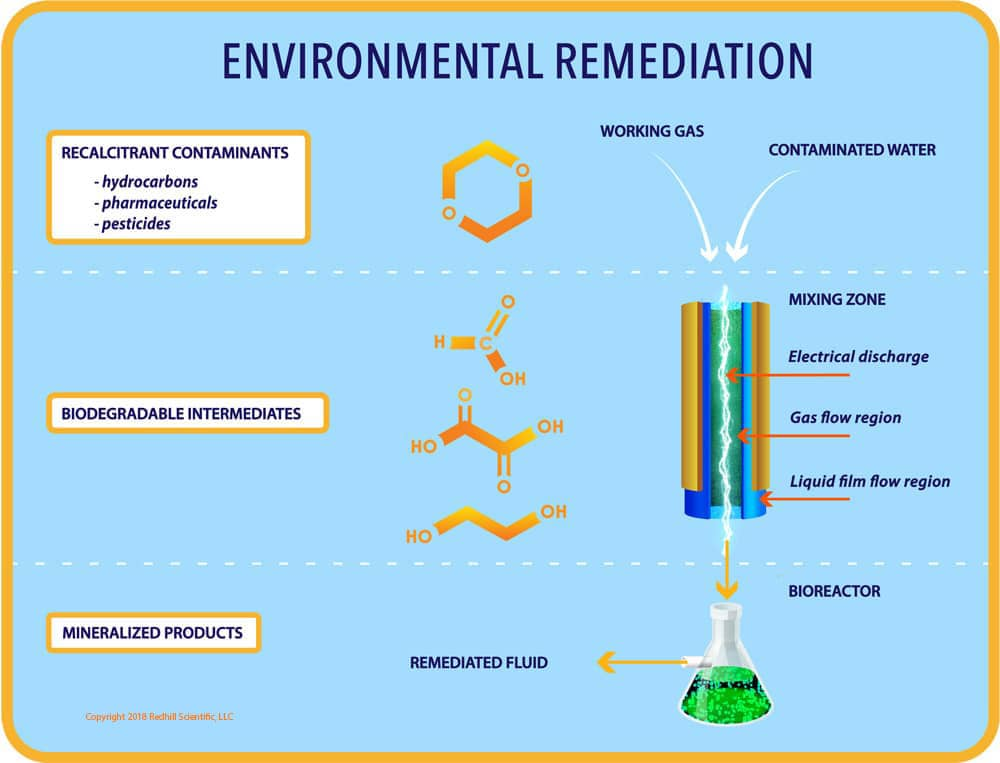 Redhill Scientific Environmental Remediation Schematic